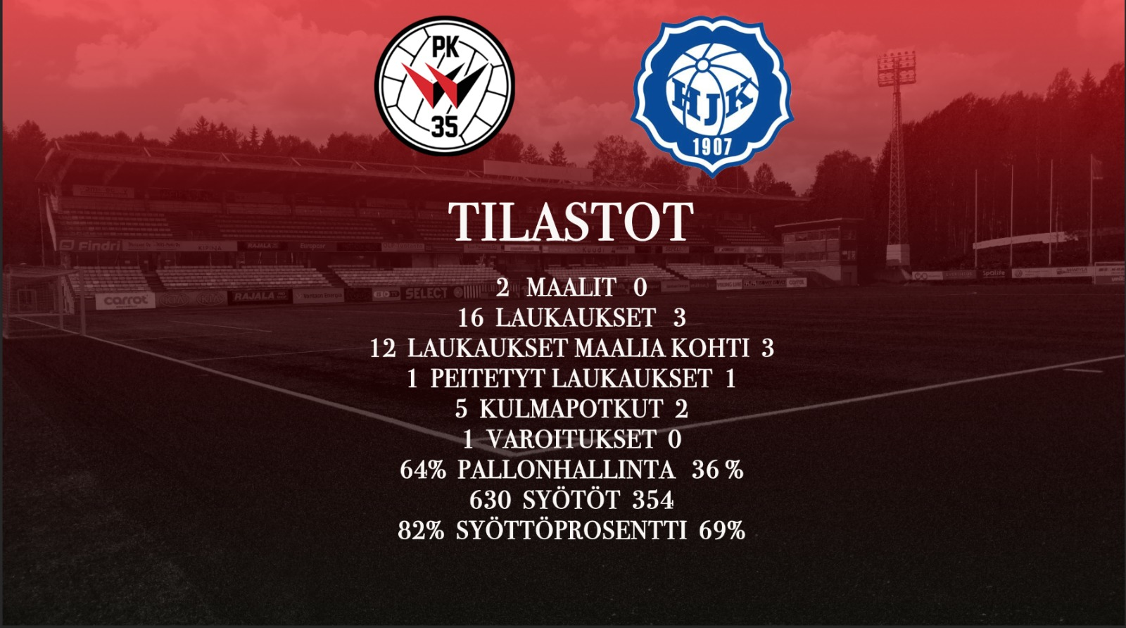 Tilastokatsaus: PK-35 Vantaa – HJK