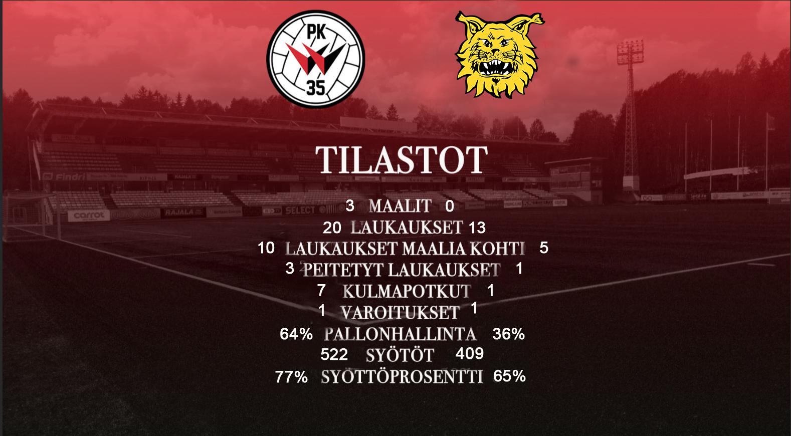 Tilastokatsaus: PK-35 Vantaa – Ilves 3-0 (0-0)