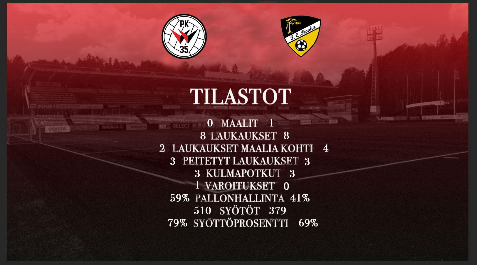 Tilastokatsaus: PK-35 Vantaa – FC Honka 0-1 (0-0)